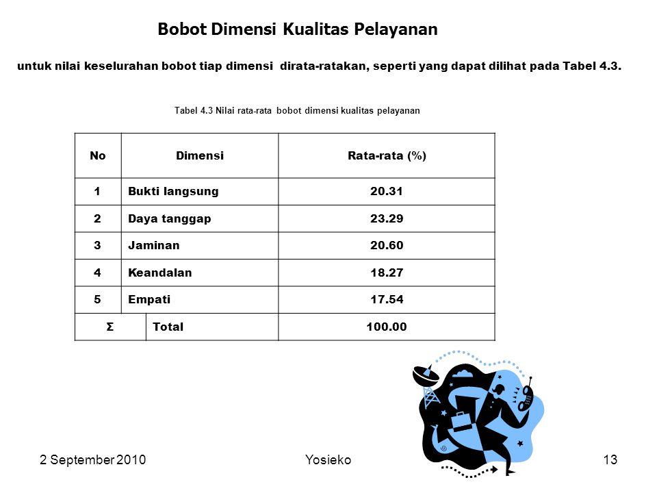 2 September 2010Yosieko13 Bobot Dimensi Kualitas Pelayanan untuk nilai keselurahan bobot tiap dimensi dirata-ratakan, seperti yang dapat dilihat pada