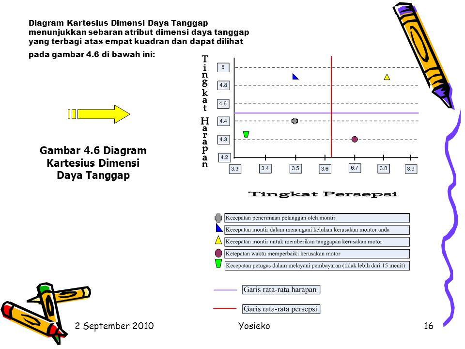 2 September 2010Yosieko16 Diagram Kartesius Dimensi Daya Tanggap menunjukkan sebaran atribut dimensi daya tanggap yang terbagi atas empat kuadran dan