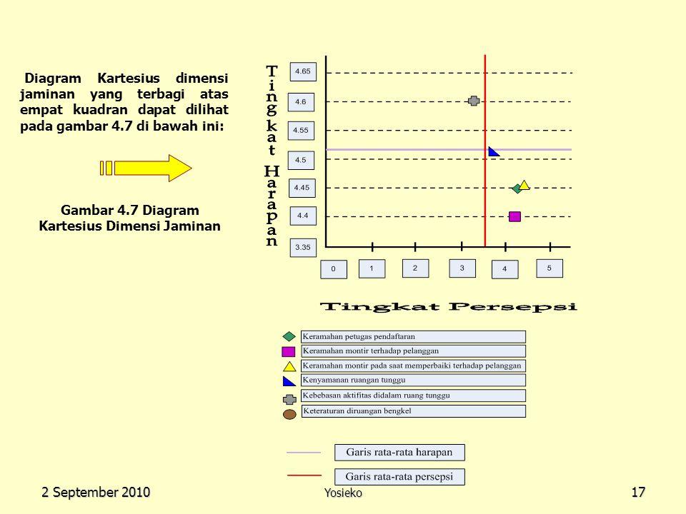 2 September 2010 Yosieko17 Diagram Kartesius dimensi jaminan yang terbagi atas empat kuadran dapat dilihat pada gambar 4.7 di bawah ini: Gambar 4.7 Di