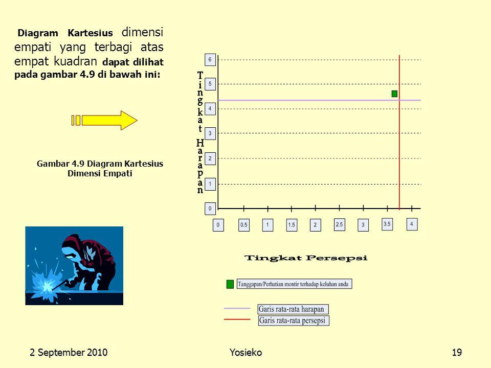 2 September 2010 Yosieko19 Diagram Kartesius dimensi empati yang terbagi atas empat kuadran dapat dilihat pada gambar 4.9 di bawah ini: Gambar 4.9 Dia