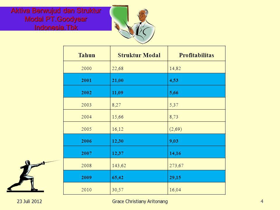 Aktiva Berwujud dan Struktur Modal PT.Goodyear Indonesia.Tbk 23 Juli 2012 Grace Christiany Aritonang 4 TahunStruktur ModalProfitabilitas 200022,6814,8