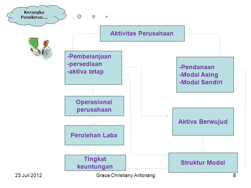 23 Juli 2012Grace Christiany Aritonang8 Kerangka Pemikiran.... -Pendanaan -Modal Asing -Modal Sendiri -Pembelanjaan -persediaan -aktiva tetap Operasio
