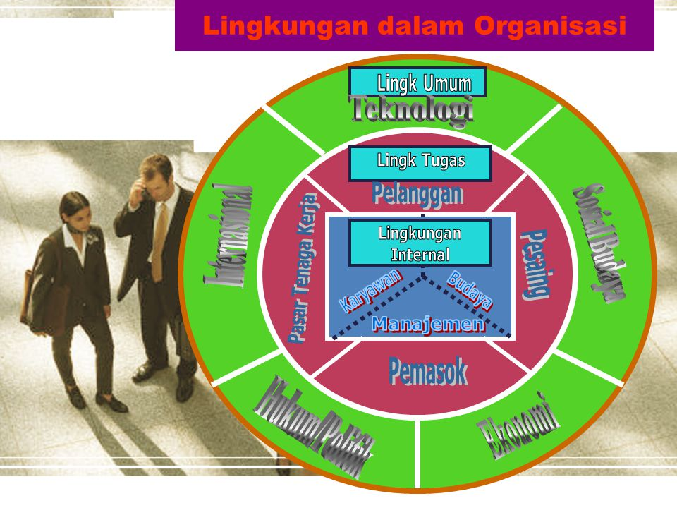 MANAJER DAN LINGKUNGAN ORGANISASI 1. Lingkungan Internal Organisasi (Internal Environment) yaitu Lingkungan yang berada di dalam organisasi yang terdi