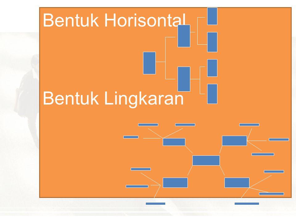 BENTUK BAGAN ORGANISASI Bentuk Piramid Bentuk Vertikal