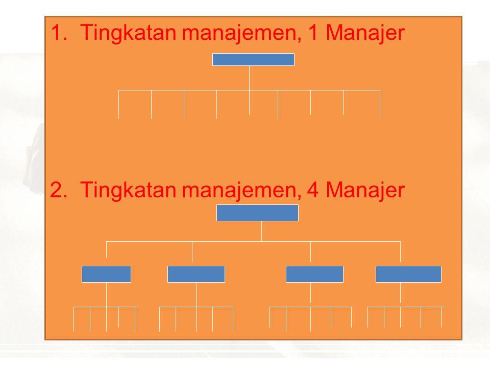 HUBUNGAN ANTARA RENTANG MANAJEMEN DAN STRUKTUR ORGANISASI 1. Rentangan datar (Flat)  1 Tingkatan manajemen 1 Manajer 2.Rentangan lebih tinggi  2 Tin