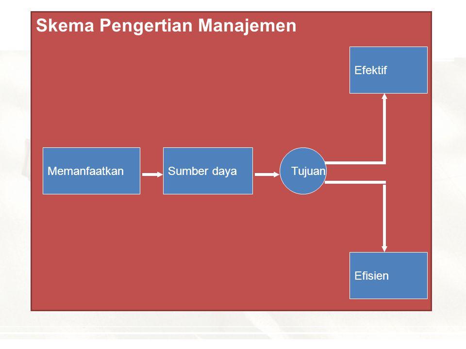Skema Pengertian Manajemen MANAJEMENMANAJEMEN MANAJEMENMANAJEMEN PERENCANAAN (PLANNING) PERENCANAAN (PLANNING) PENGORGANISASIAN (ORGANIZING) PENGORGAN