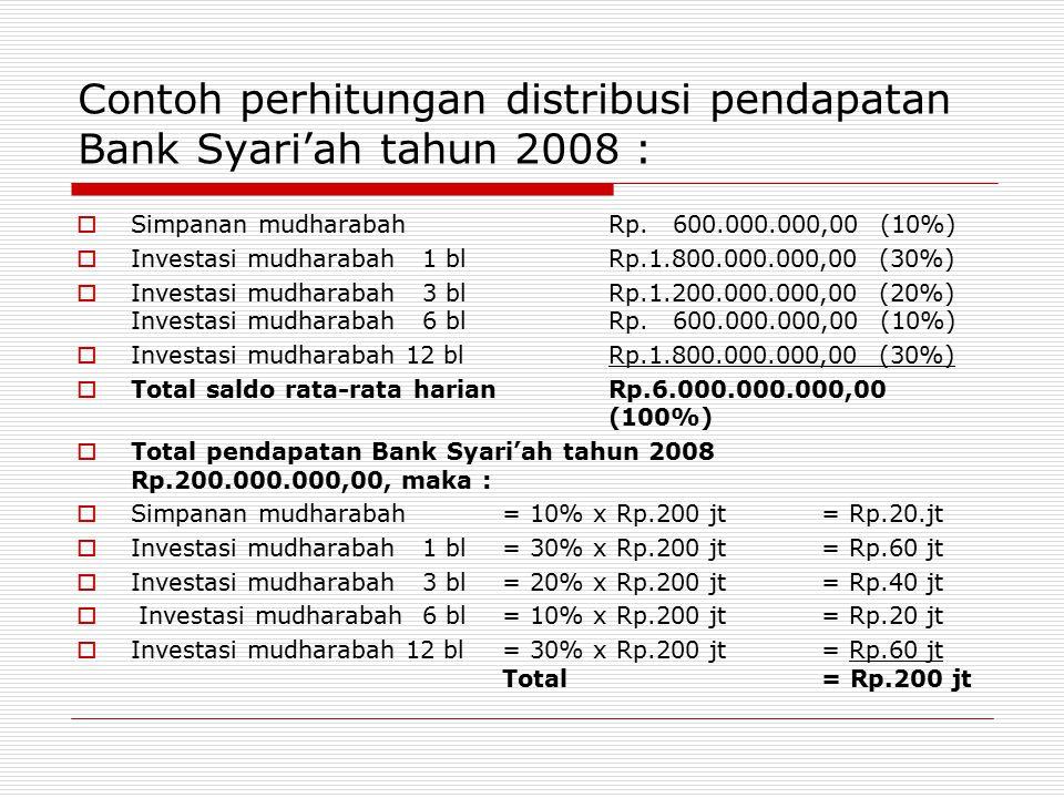 Contoh perhitungan distribusi pendapatan Bank Syari'ah tahun 2008 :  Simpanan mudharabahRp.