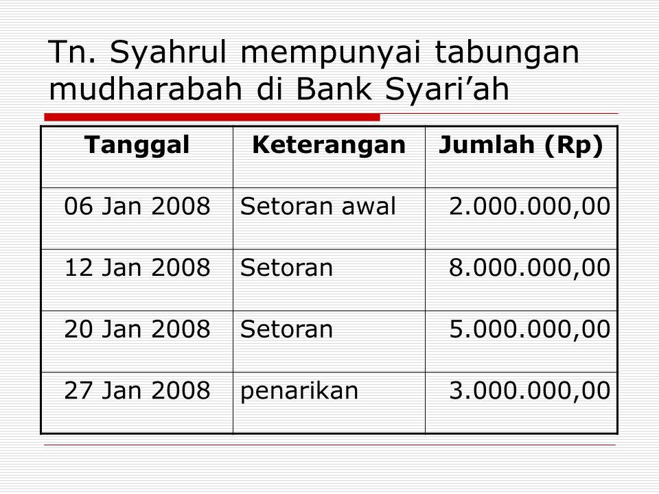 Tn. Syahrul mempunyai tabungan mudharabah di Bank Syari'ah TanggalKeteranganJumlah (Rp) 06 Jan 2008Setoran awal2.000.000,00 12 Jan 2008Setoran8.000.00
