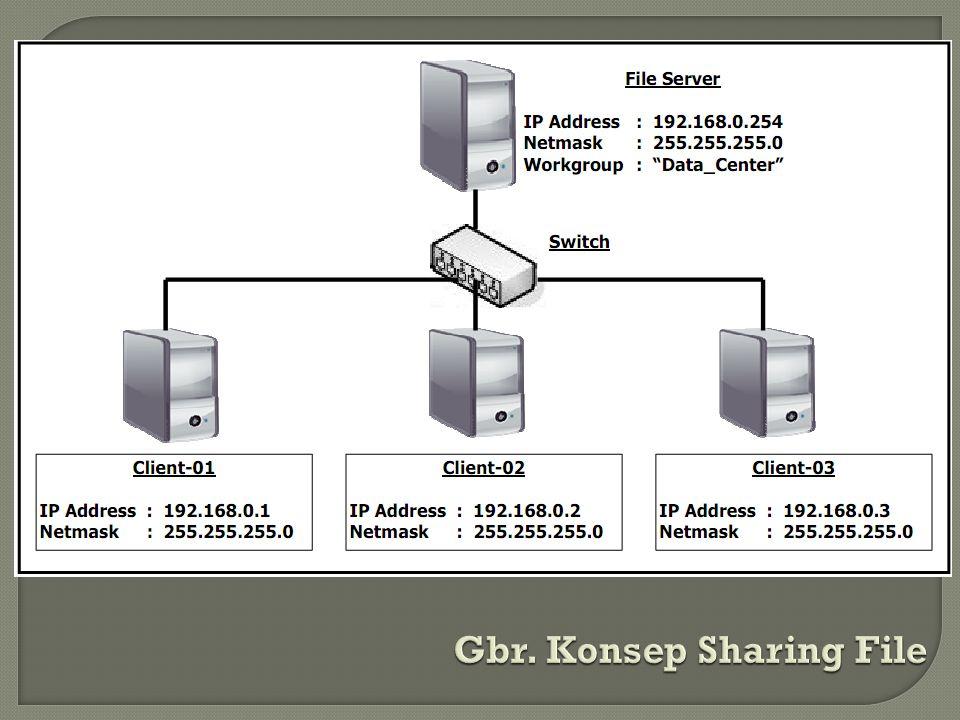 1.Server akan mengimplementasikan daemon NFS (dijalankan nfsd secara default).