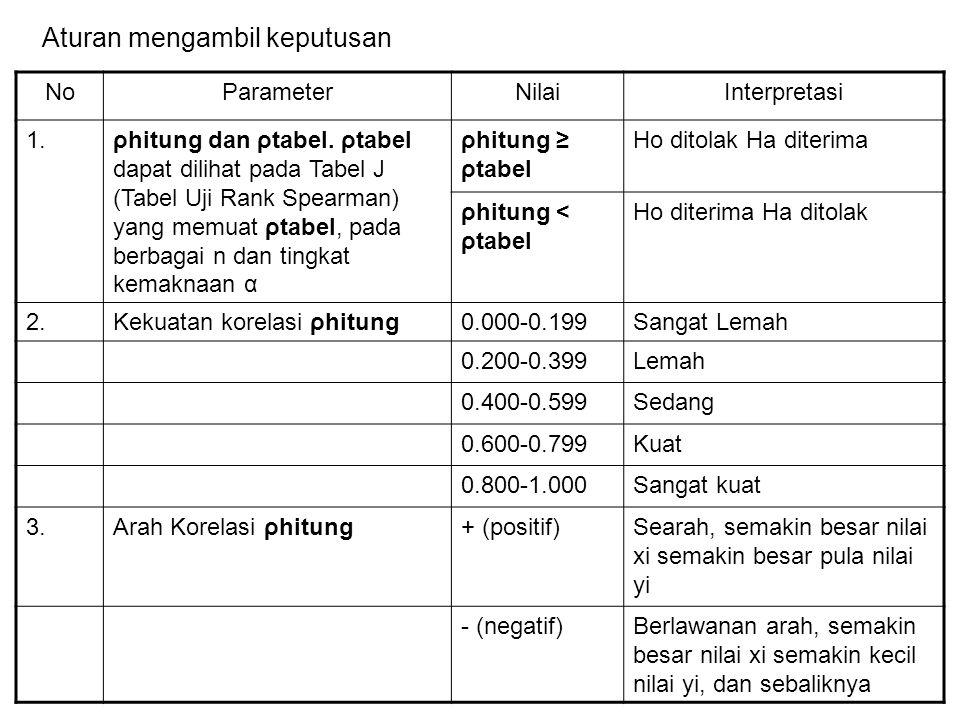 NoParameterNilaiInterpretasi 1.ρhitung dan ρtabel.