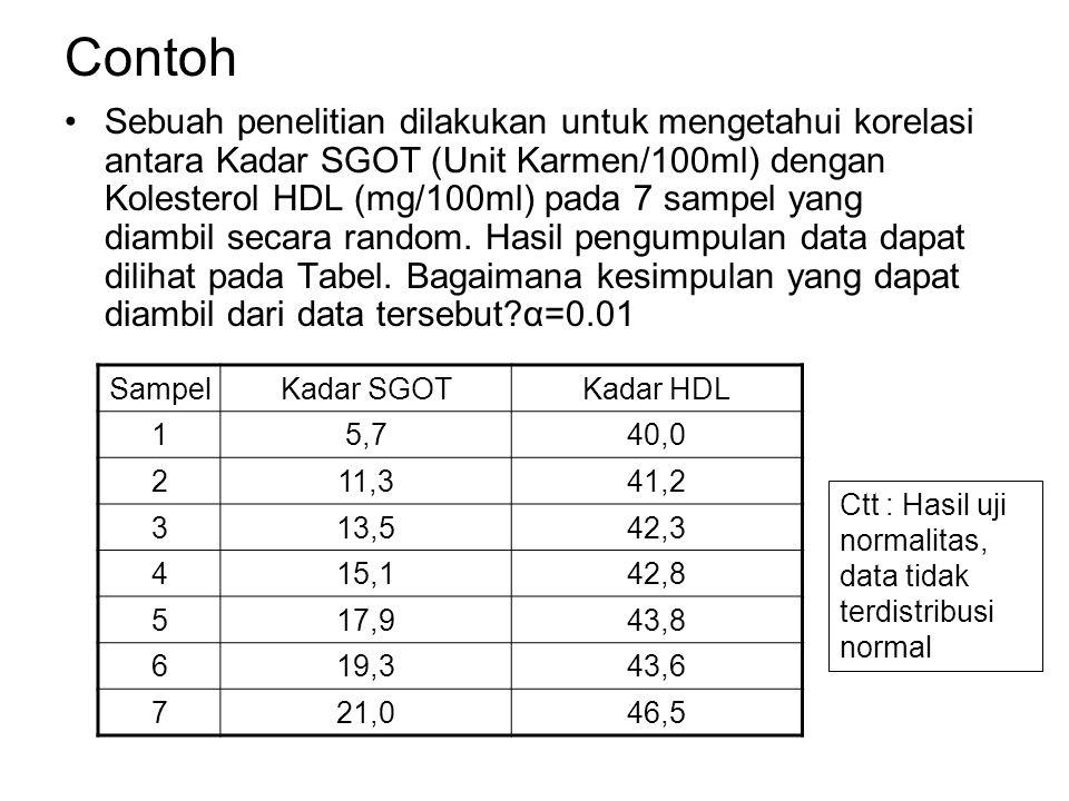 Prosedur Uji 1.Tetapkan hipotesis H 0 : Tidak ada korelasi antara kadar SGOT dengan HDL H a : Ada korelasi antara kadar SGOT dengan HDL 2.Tentukan nilai ρ tabel pada n=7 α=0,01  0,8571 3.Hitung nilai ρ hitung