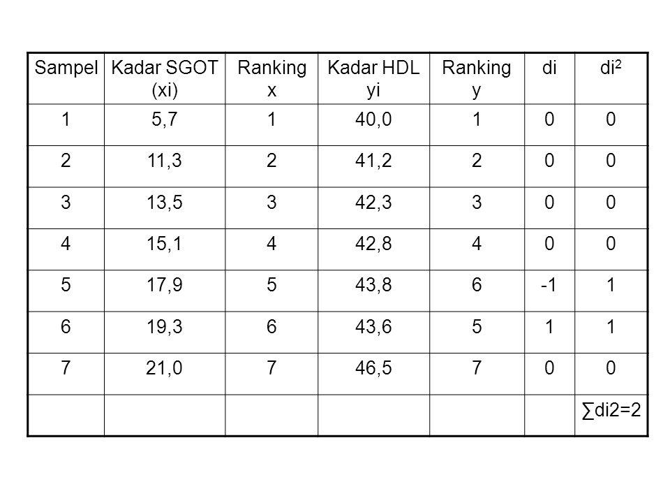SampelKadar SGOT (xi) Ranking x Kadar HDL yi Ranking y didi 2 15,7140,0100 211,3241,2200 313,5342,3300 415,1442,8400 517,9543,861 619,3643,6511 721,0746,5700 ∑di2=2