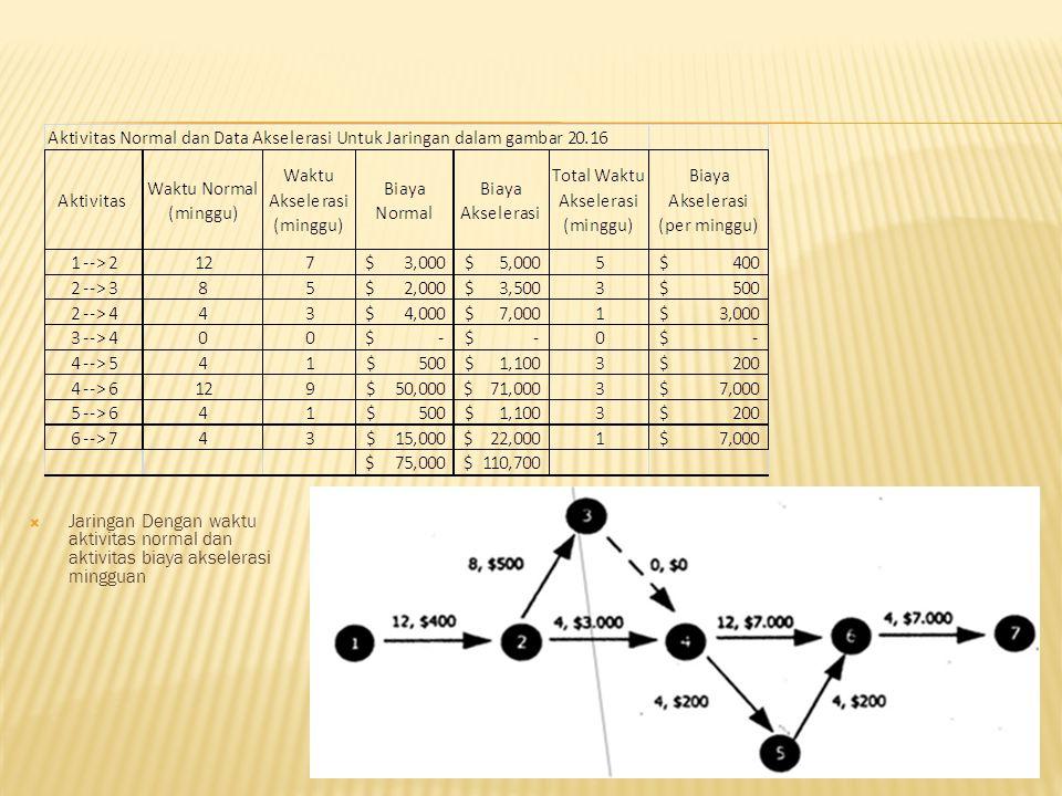  Jaringan Dengan waktu aktivitas normal dan aktivitas biaya akselerasi mingguan
