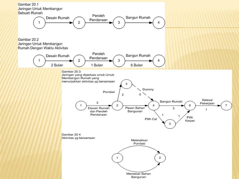  Garis Edar melalui jaringan pembangunan Rumah  Jaringan Dengan waktu tercepat kejadian
