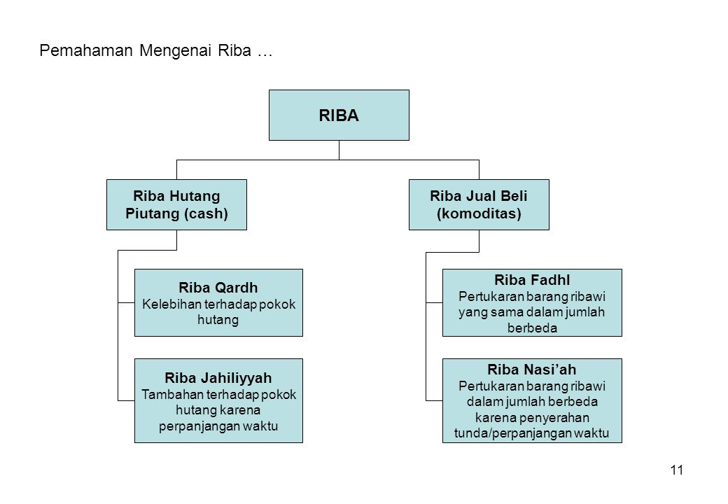 11 RIBA Riba Hutang Piutang (cash) Riba Jual Beli (komoditas) Riba Qardh Kelebihan terhadap pokok hutang Riba Jahiliyyah Tambahan terhadap pokok hutan