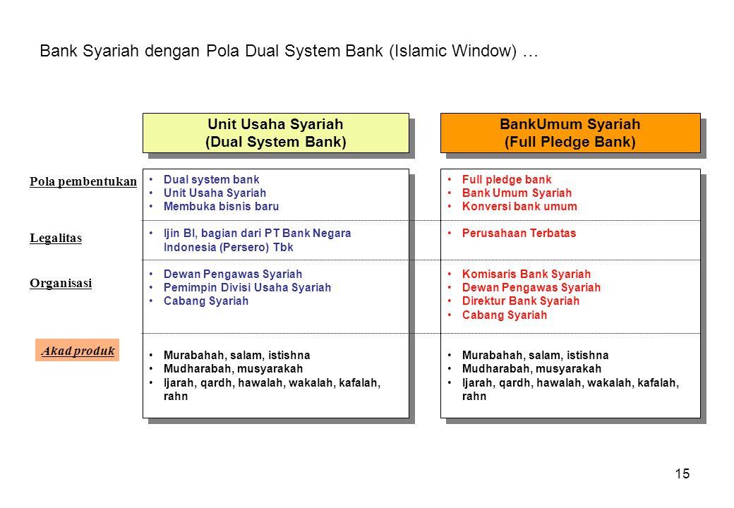 15 BankUmum Syariah (Full Pledge Bank) BankUmum Syariah (Full Pledge Bank) Full pledge bank Bank Umum Syariah Konversi bank umum Perusahaan Terbatas K