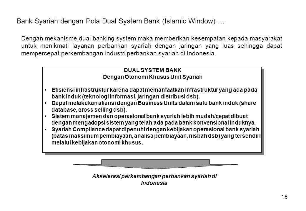 16 Bank Syariah dengan Pola Dual System Bank (Islamic Window) … Dengan mekanisme dual banking system maka memberikan kesempatan kepada masyarakat untu