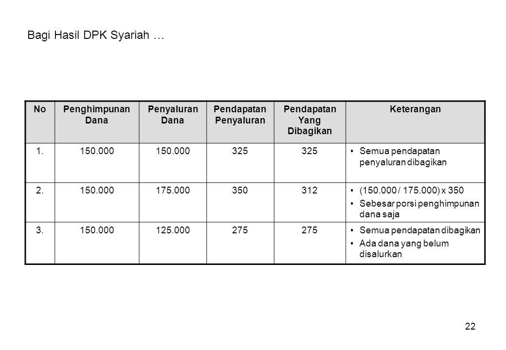 22 NoPenghimpunan Dana Penyaluran Dana Pendapatan Penyaluran Pendapatan Yang Dibagikan Keterangan 1.150.000 325 Semua pendapatan penyaluran dibagikan