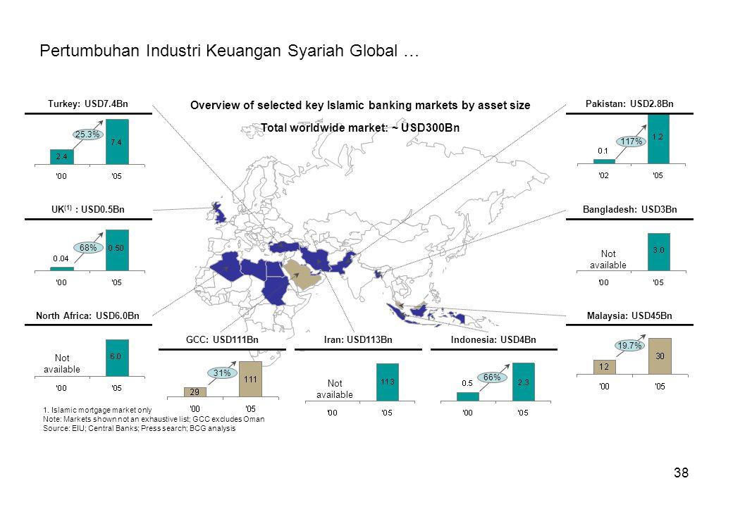 38 Pertumbuhan Industri Keuangan Syariah Global …