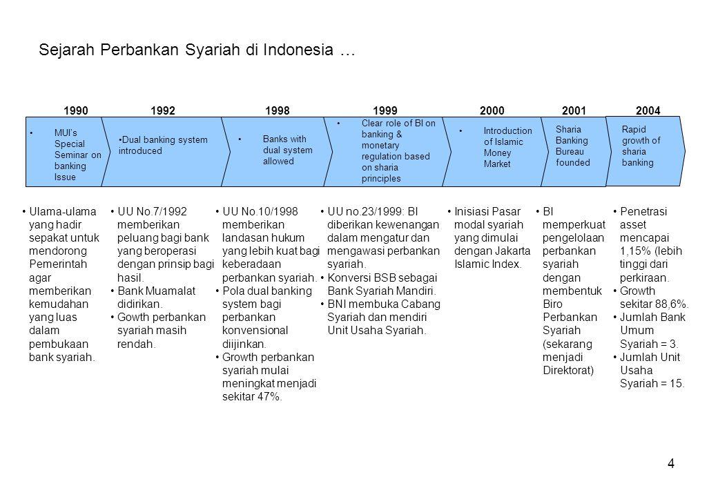 45 Kebijakan Akselerasi Perbankan Syariah … Tujuan Akselerasi : Mencapai pangsa perbankan syariah sebesar 5% pada akhir tahun 2008 dengan tetap mempertahankan prinsip kehati-hatian dan kepatuhan terhadap prinsip syariah.