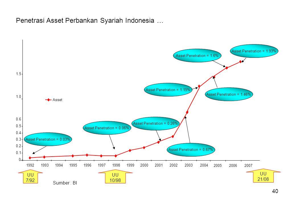 40 Penetrasi Asset Perbankan Syariah Indonesia … Sumber : BI 0 0.1 0.2 0.3 0.4 0.5 0.6 1992199319941995199619971998199920002001 Asset Asset Penetratio