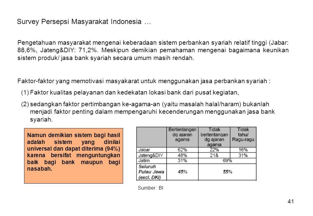 41 Survey Persepsi Masyarakat Indonesia … Pengetahuan masyarakat mengenai keberadaan sistem perbankan syariah relatif tinggi (Jabar: 88,6%, Jateng&DIY