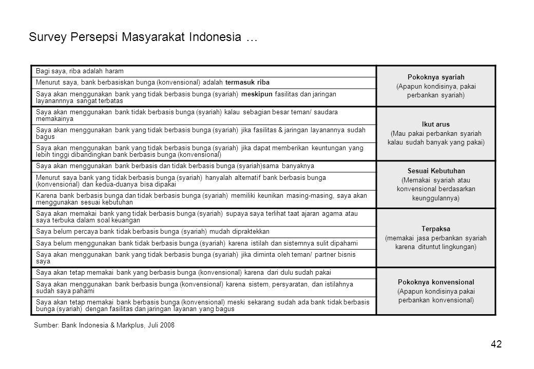 42 Survey Persepsi Masyarakat Indonesia … Bagi saya, riba adalah haram Pokoknya syariah (Apapun kondisinya, pakai perbankan syariah) Menurut saya, ban