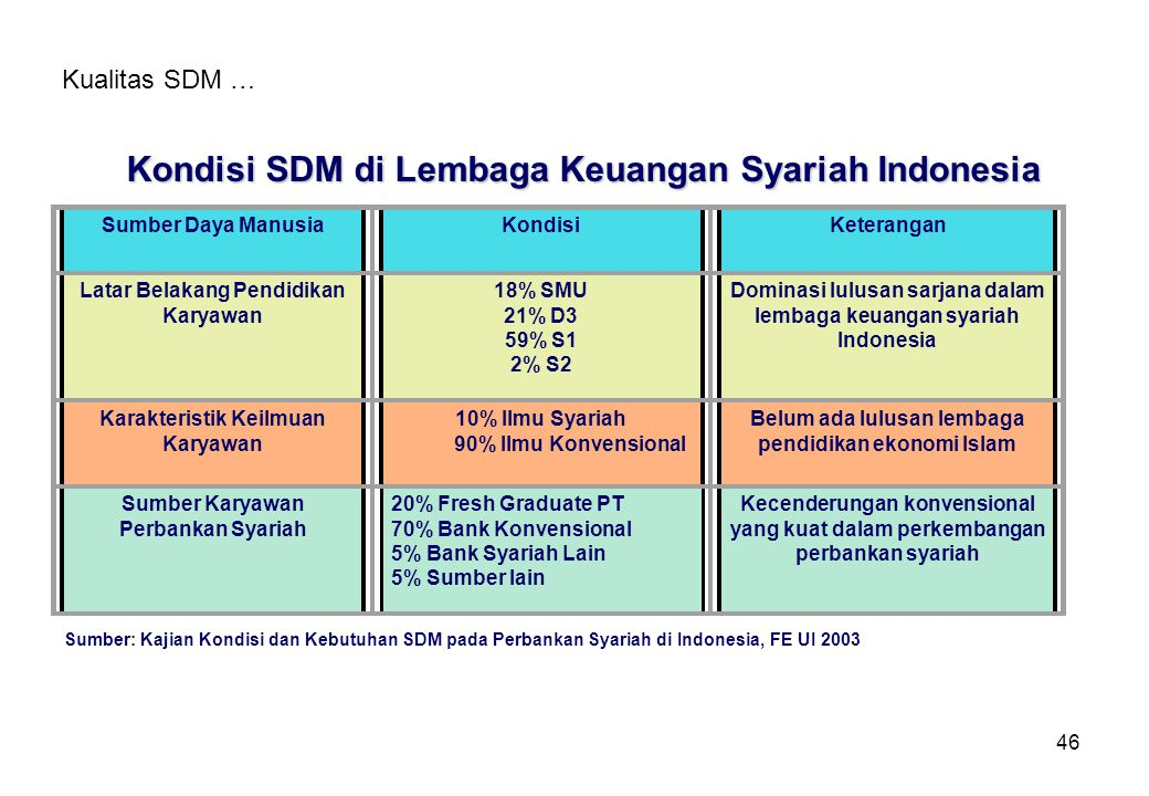 46 Kualitas SDM … Sumber Daya ManusiaKondisiKeterangan Latar Belakang Pendidikan Karyawan 18% SMU 21% D3 59% S1 2% S2 Dominasi lulusan sarjana dalam l