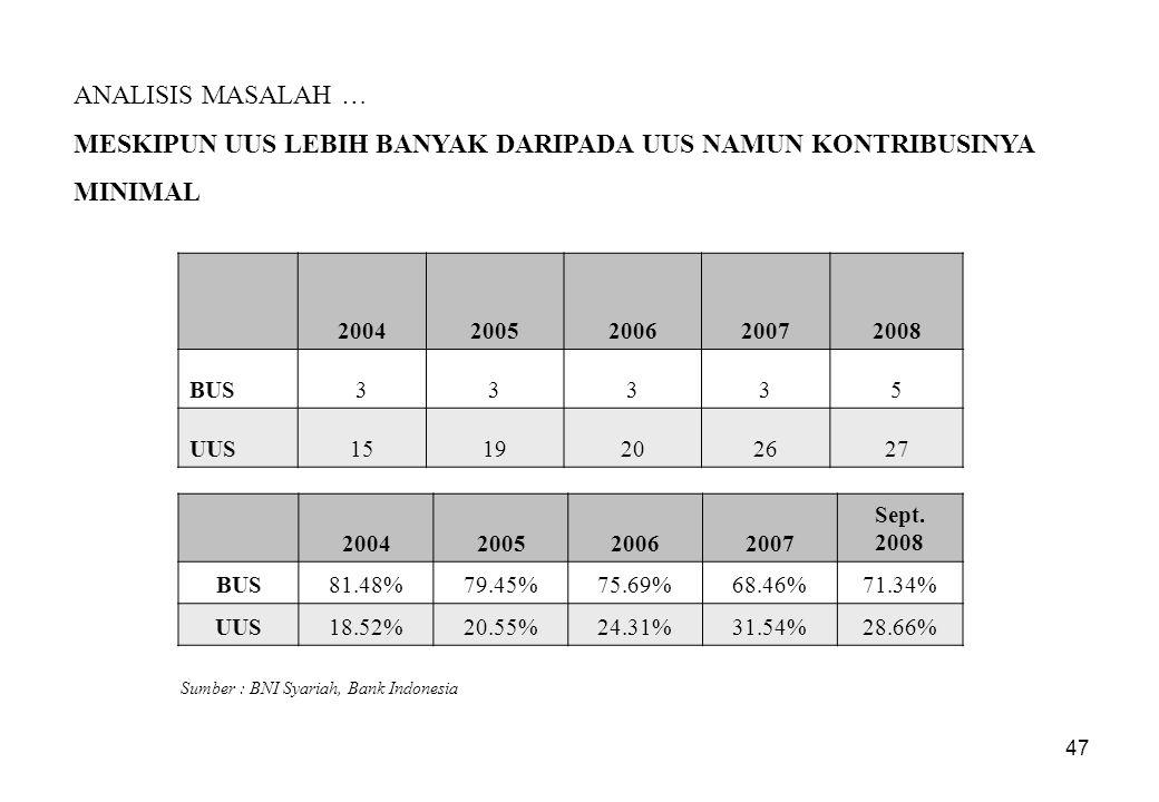47 ANALISIS MASALAH … MESKIPUN UUS LEBIH BANYAK DARIPADA UUS NAMUN KONTRIBUSINYA MINIMAL Sumber : BNI Syariah, Bank Indonesia 20042005200620072008 BUS