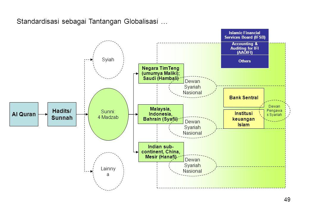 49 Standardisasi sebagai Tantangan Globalisasi … Al Quran Hadits/ Sunnah Sunni: 4 Madzab Syiah Lainny a Negara TimTeng (umumya Maliki); Saudi (Hambali