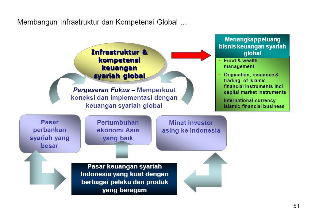 51 Membangun Infrastruktur dan Kompetensi Global … Infrastruktur & kompetensi keuangan syariah global Pasar keuangan syariah Indonesia yang kuat denga