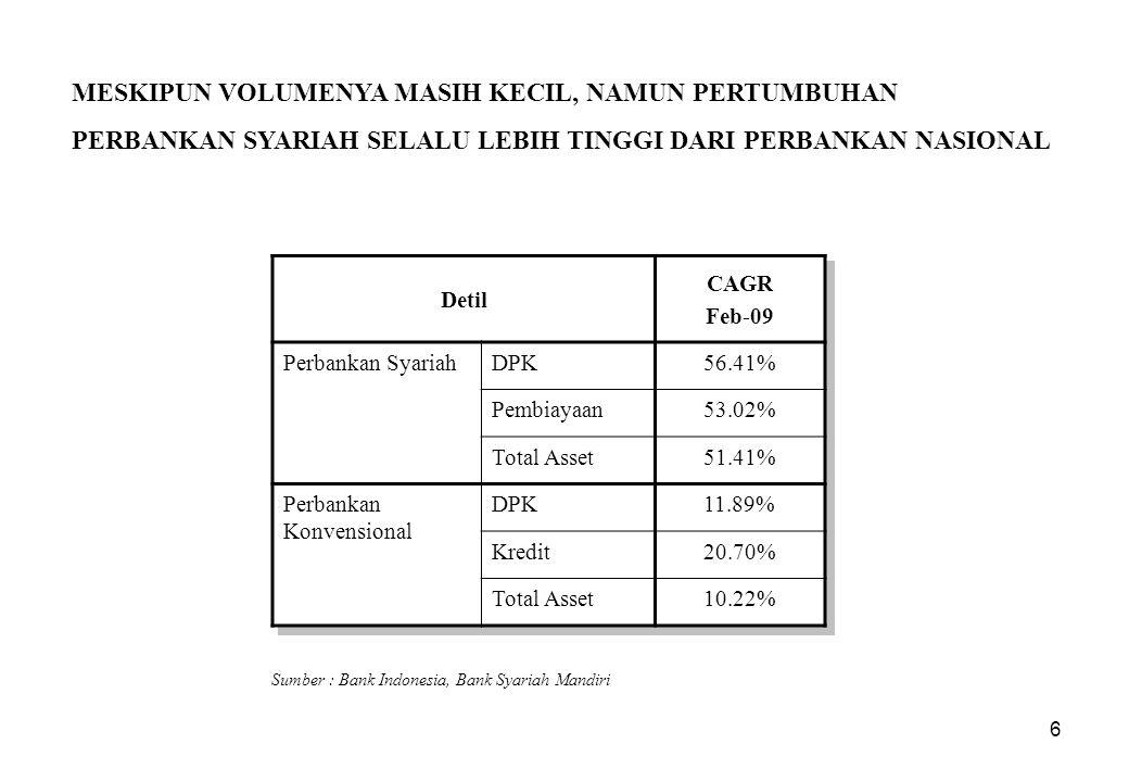 7 INSTITUSI PERBANKAN SYARIAH BERTAMBAH DENGAN CEPAT YANG MERUBAH LANSEKAP INDUSTRI PERBANKAN SYARIAH INDONESIA Sumber : Bank Indonesia Keterangan200320042005200620072008 Bank Umum Syariah (BUS)233335 Unit Usaha Syariah (UUS)81519202627