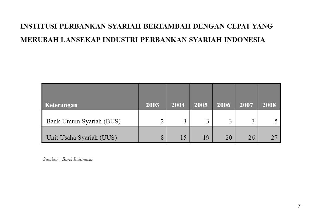 7 INSTITUSI PERBANKAN SYARIAH BERTAMBAH DENGAN CEPAT YANG MERUBAH LANSEKAP INDUSTRI PERBANKAN SYARIAH INDONESIA Sumber : Bank Indonesia Keterangan2003