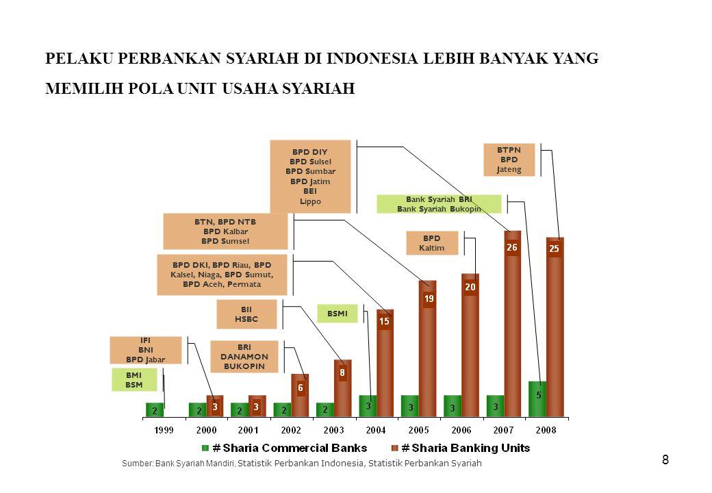 8 PELAKU PERBANKAN SYARIAH DI INDONESIA LEBIH BANYAK YANG MEMILIH POLA UNIT USAHA SYARIAH BMI BSM IFI BNI BPD Jabar BRI DANAMON BUKOPIN BII HSBC BSMI