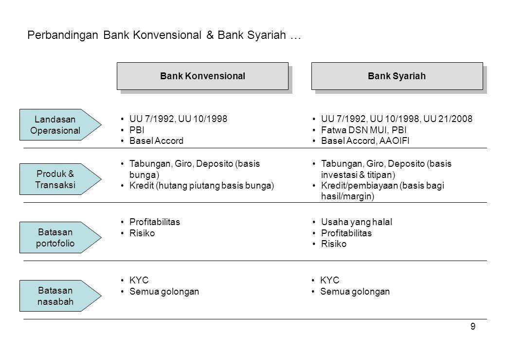 9 Perbandingan Bank Konvensional & Bank Syariah … Bank Konvensional Bank Syariah Landasan Operasional UU 7/1992, UU 10/1998 PBI Basel Accord UU 7/1992