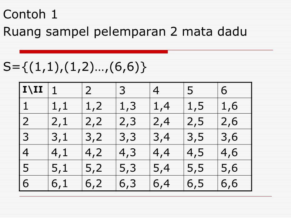 Contoh 1 Ruang sampel pelemparan 2 mata dadu S={(1,1),(1,2)…,(6,6)} I\II 123456 11,11,21,31,41,51,6 22,12,22,32,42,52,6 33,13,23,33,43,53,6 44,14,24,3
