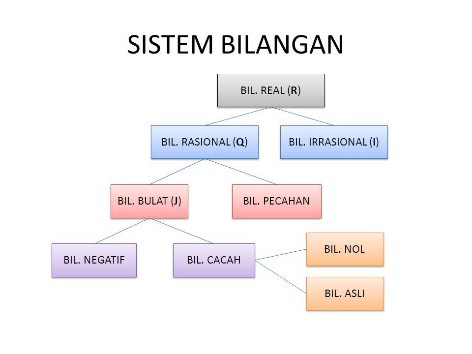 SISTEM BILANGAN BIL. REAL (R) BIL. RASIONAL (Q) BIL. IRRASIONAL (I) BIL. BULAT (J) BIL. PECAHAN BIL. NEGATIF BIL. CACAH BIL. NOL BIL. ASLI
