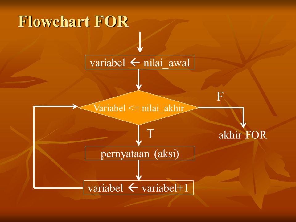Flowchart FOR variabel  nilai_awal Variabel <= nilai_akhir pernyataan (aksi) variabel  variabel+1 akhir FOR F T