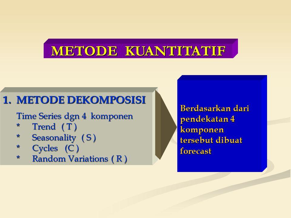 METODE KUANTITATIF 1. METODE DEKOMPOSISI Time Series dgn 4 komponen * Trend ( T ) * Seasonality ( S ) *Cycles (C ) *Random Variations ( R ) Berdasarka