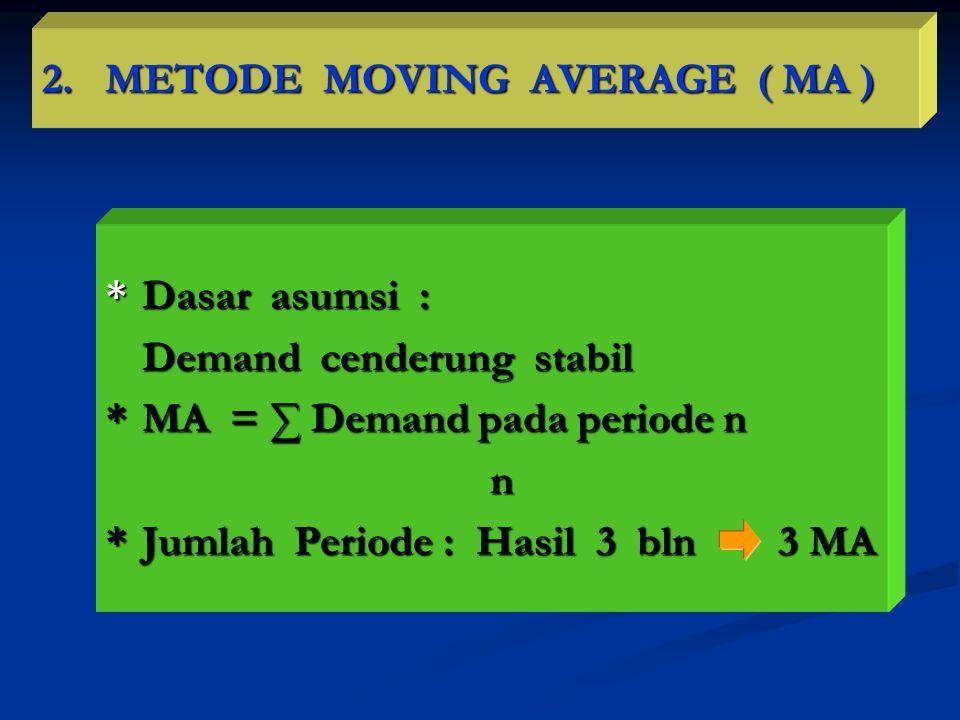 2. METODE MOVING AVERAGE ( MA ) *Dasar asumsi : Demand cenderung stabil *MA = ∑ Demand pada periode n n *Jumlah Periode : Hasil 3 bln 3 MA