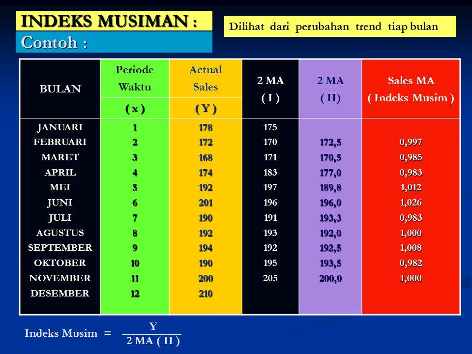 INDEKS MUSIMAN : BULAN Periode Waktu Actual Sales 2 MA ( I ) 2 MA ( II) Sales MA ( Indeks Musim ) ( x ) ( Y ) JANUARIFEBRUARIMARETAPRILMEIJUNIJULIAGUS