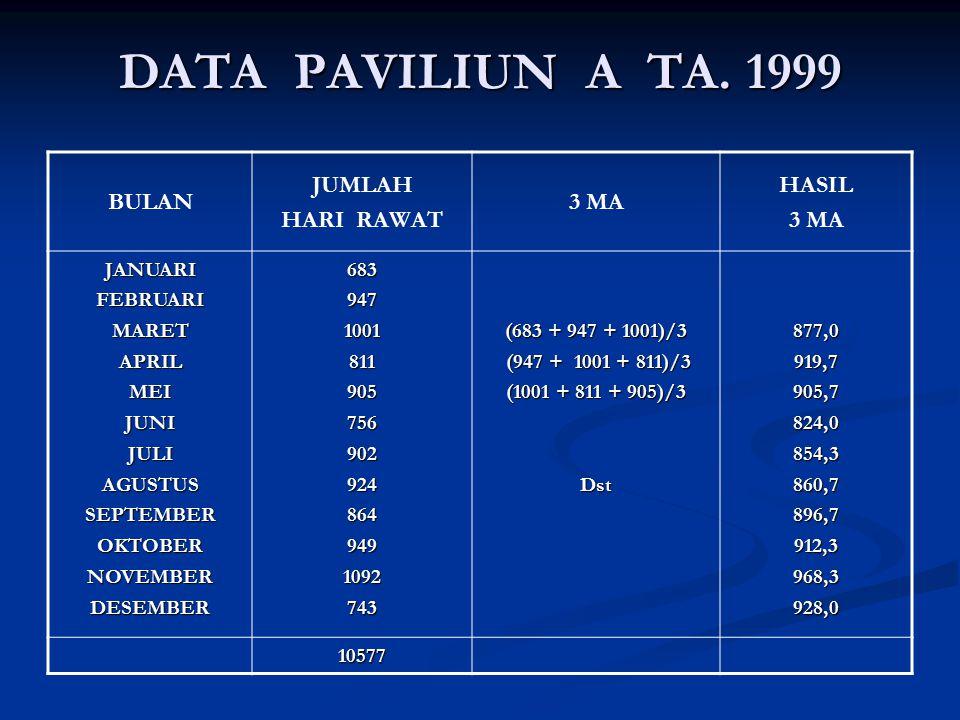 DATA PAVILIUN A TA. 1999 BULAN JUMLAH HARI RAWAT 3 MA HASIL 3 MA JANUARIFEBRUARIMARETAPRILMEIJUNIJULIAGUSTUSSEPTEMBEROKTOBERNOVEMBERDESEMBER6839471001
