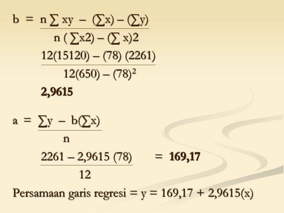 b = n ∑ xy – (∑x) – (∑y) n ( ∑x2) – (∑ x)2 n ( ∑x2) – (∑ x)2 12(15120) – (78) (2261) 12(650) – (78) 2 12(650) – (78) 22,9615 a= ∑y – b(∑x) n 2261 – 2,