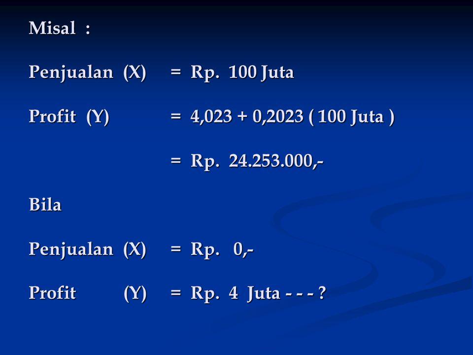 Misal : Penjualan (X)= Rp. 100 Juta Profit (Y)= 4,023 + 0,2023 ( 100 Juta ) = Rp. 24.253.000,- Bila Penjualan (X)= Rp. 0,- Profit(Y)= Rp. 4 Juta - - -