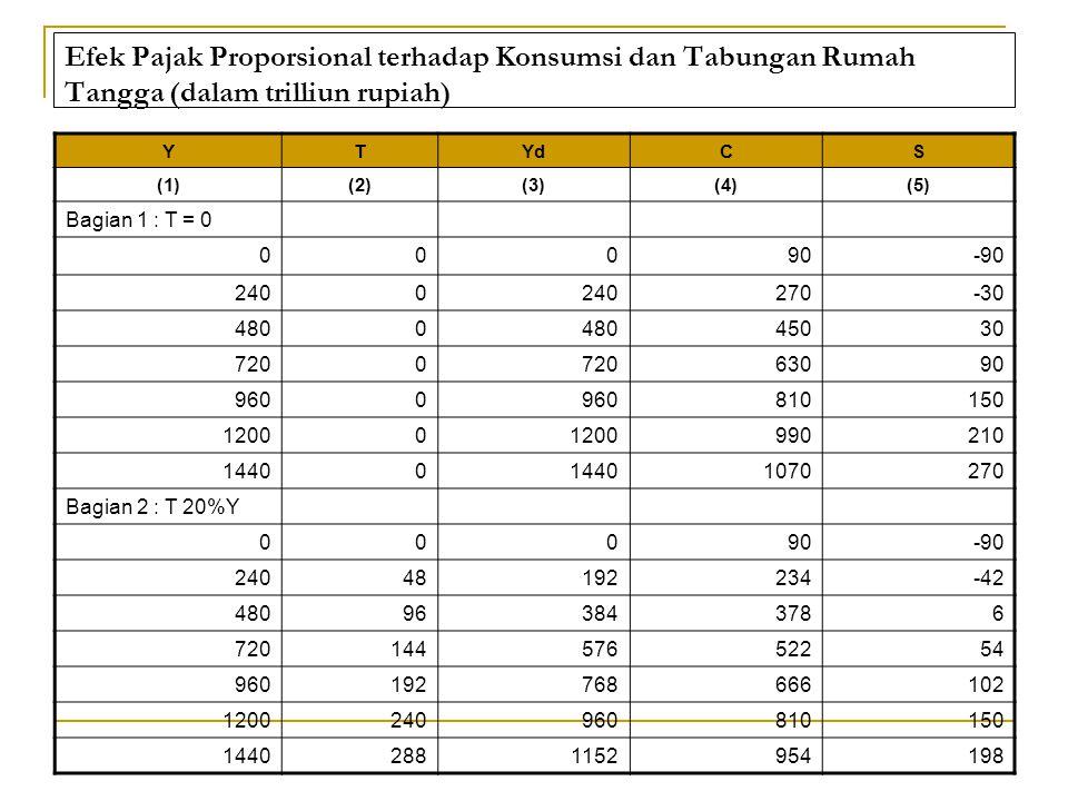 Efek Pajak Proporsional terhadap Konsumsi dan Tabungan Rumah Tangga (dalam trilliun rupiah) YTYdCS (1)(2)(3)(4)(5) Bagian 1 : T = 0 00090-90 2400 270-