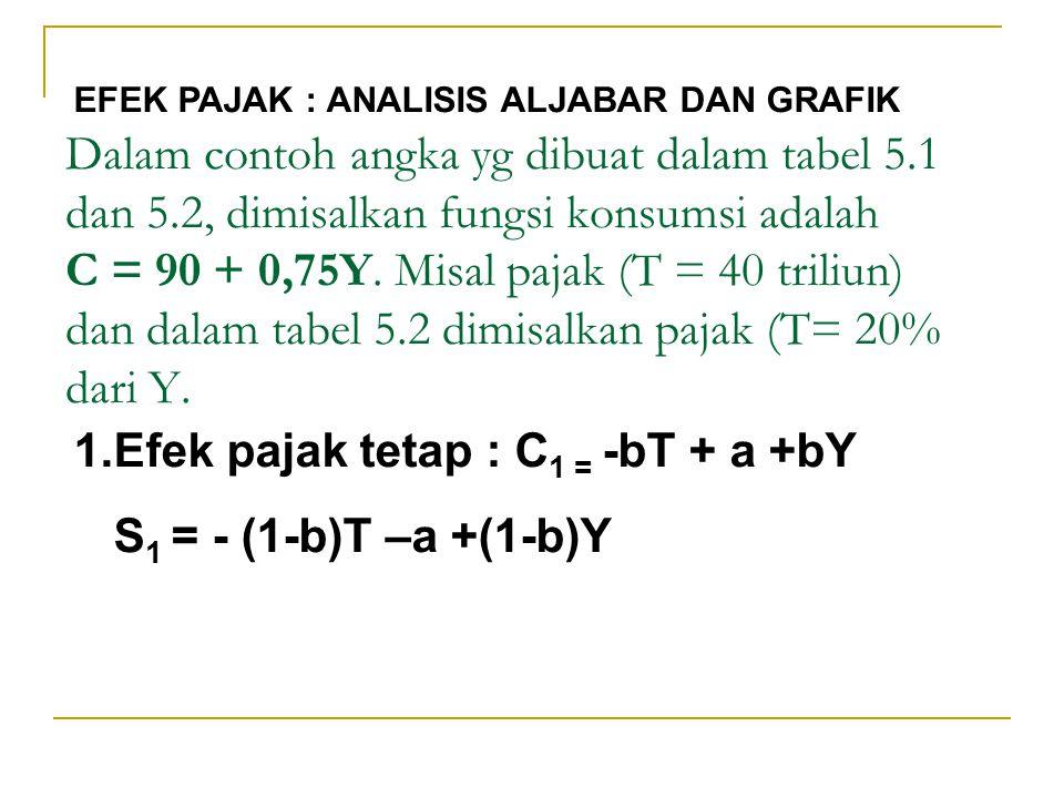 Dalam contoh angka yg dibuat dalam tabel 5.1 dan 5.2, dimisalkan fungsi konsumsi adalah C = 90 + 0,75Y. Misal pajak (T = 40 triliun) dan dalam tabel 5