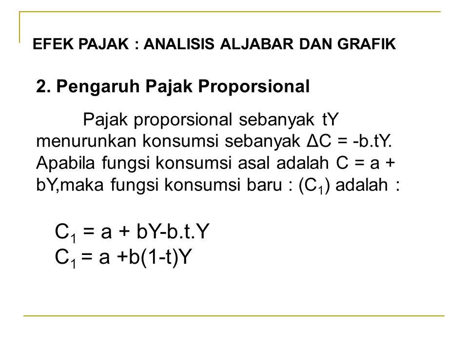 EFEK PAJAK : ANALISIS ALJABAR DAN GRAFIK 2. Pengaruh Pajak Proporsional Pajak proporsional sebanyak tY menurunkan konsumsi sebanyak ΔC = -b.tY. Apabil