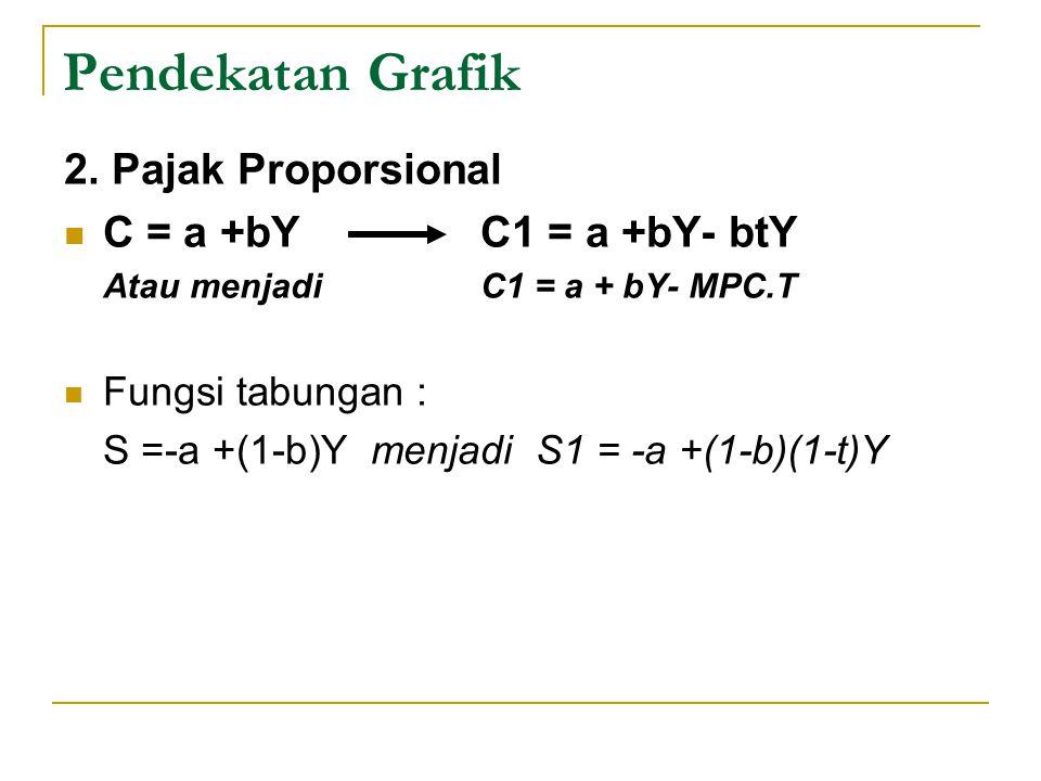 Pendekatan Grafik 2. Pajak Proporsional C = a +bY C1 = a +bY- btY Atau menjadi C1 = a + bY- MPC.T Fungsi tabungan : S =-a +(1-b)Y menjadi S1 = -a +(1-