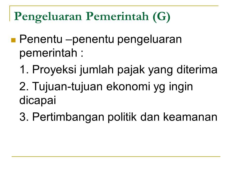 Pengeluaran Pemerintah (G) Penentu –penentu pengeluaran pemerintah : 1. Proyeksi jumlah pajak yang diterima 2. Tujuan-tujuan ekonomi yg ingin dicapai