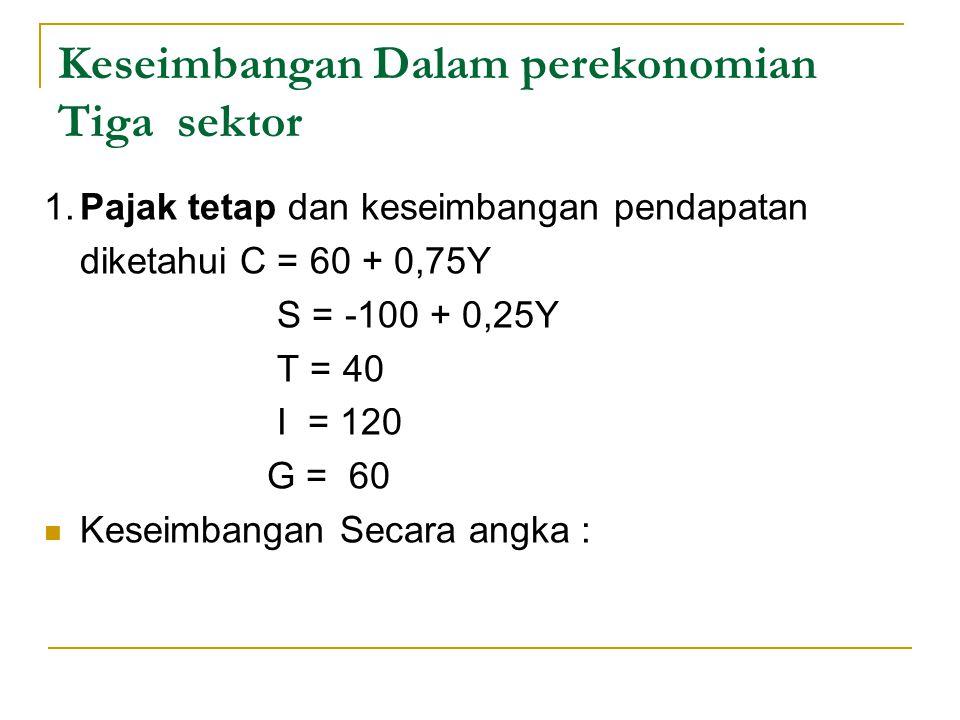 Keseimbangan Dalam perekonomian Tiga sektor 1.Pajak tetap dan keseimbangan pendapatan diketahui C = 60 + 0,75Y S = -100 + 0,25Y T = 40 I = 120 G = 60 Keseimbangan Secara angka :